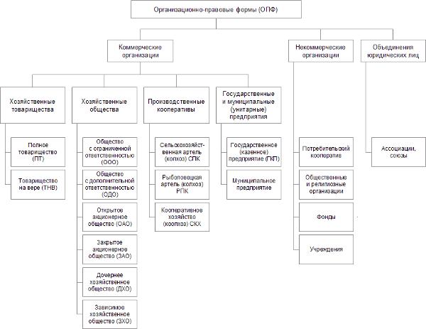 Схема ОПФ