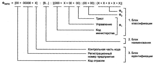 Структура ОКПО