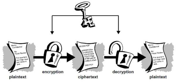 Действия открытого и закрытого ключей