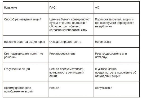 Таблица сравнения ОАО и ПАО
