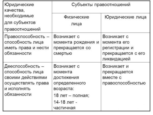 Таблица соответствий