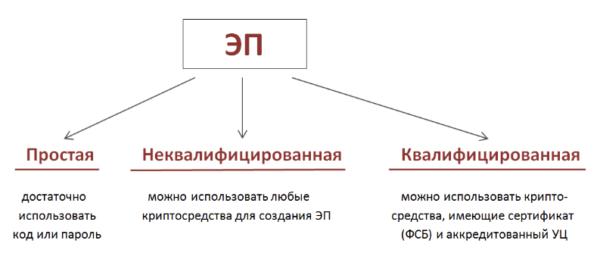 Изображение - Электронная подпись для индивидуального предпринимателя vidy-epodpisi-e1484656642294