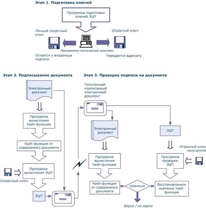 Схема действия ЭЦП