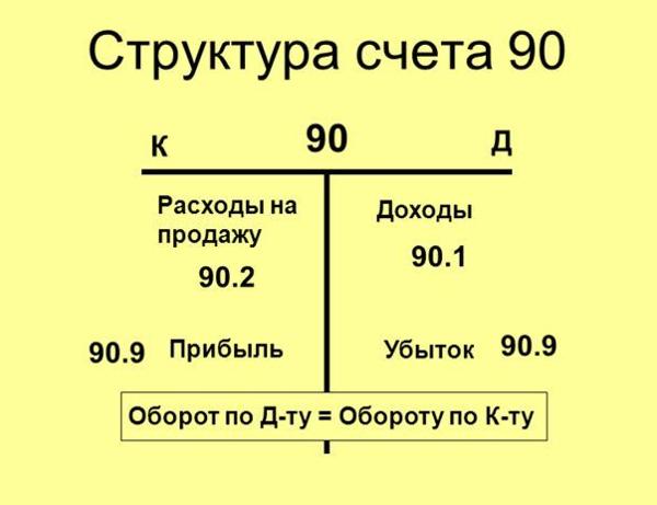 Счет 90 в бухучете