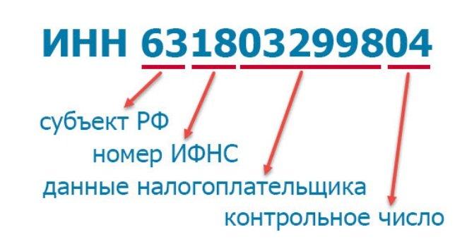 Расшифровка кода ИНН