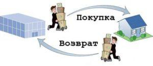 Акт частичного возврата товара поставщику образец