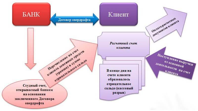 Определение овердрафта