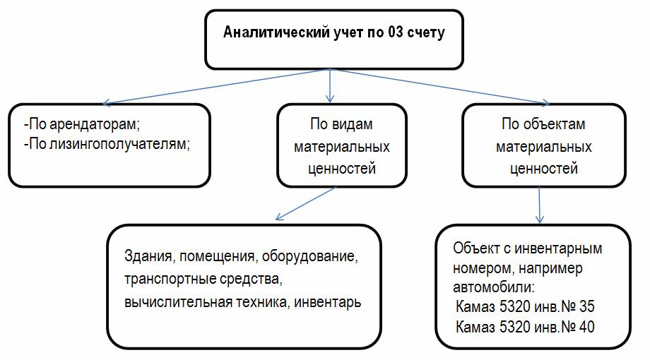 Аналитический учет по счету 03