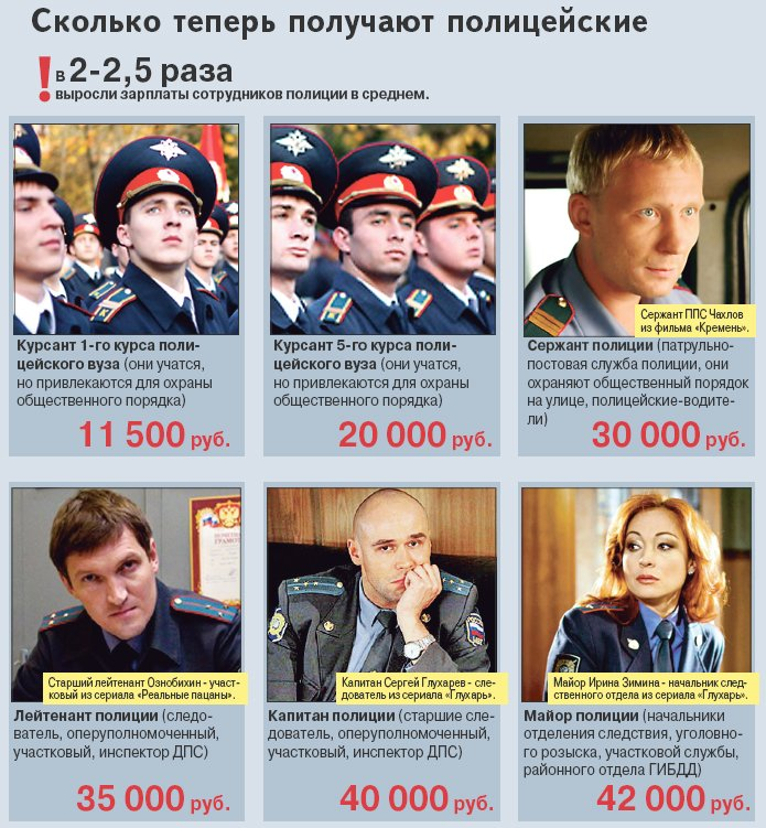 Зарплата в полиции