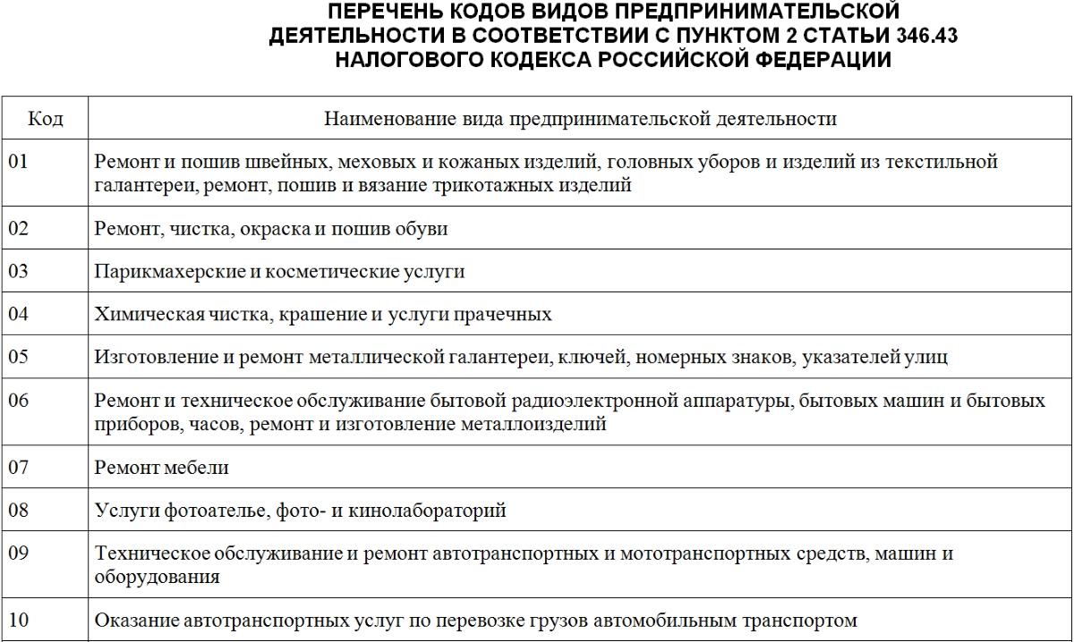 классификатор видов деятельности для патентной системы обложения