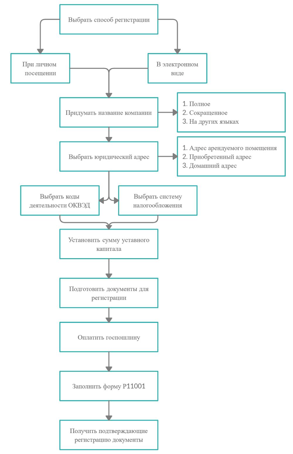 Блок-схема регистрации ООО
