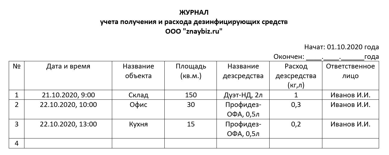 Журнал учета получения расхода дезинфицирующих средств и проведения дезинфекционных работ на объекте