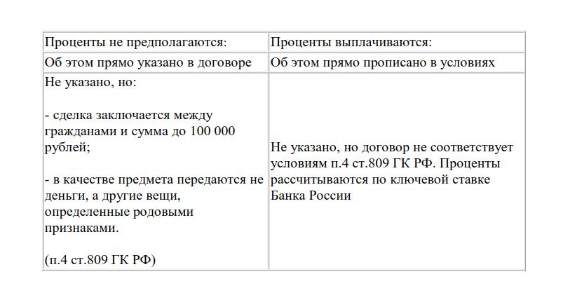 Сходства и различия договора займа и договора кредита