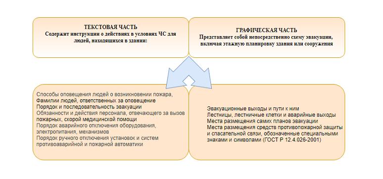 Части плана эвакуации