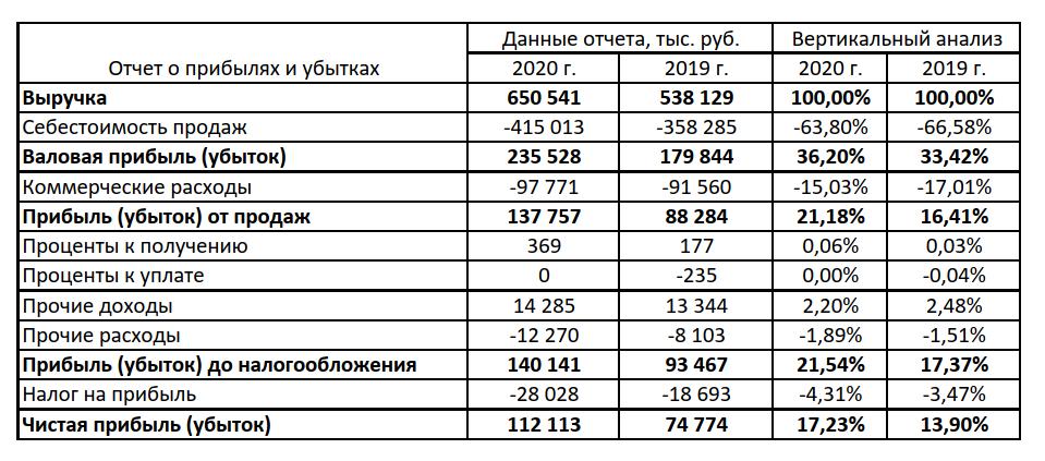 Вертикальный анализ финансовых показателей