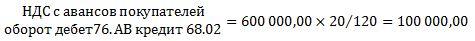 Пример расчета НДС с авансов
